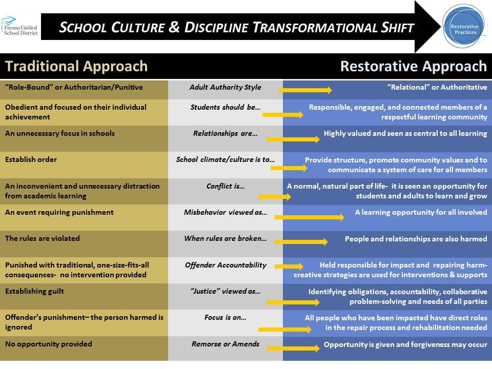 Chart describing the transformational shift in school culture and discipline